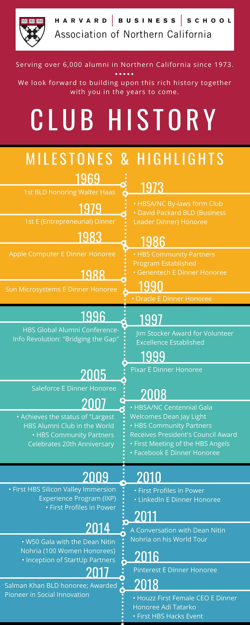 HBSANC Timeline