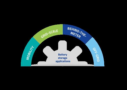 Four energy storage areas