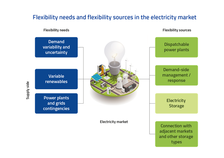 Flexibility needs and flexibility sources in the electricity market