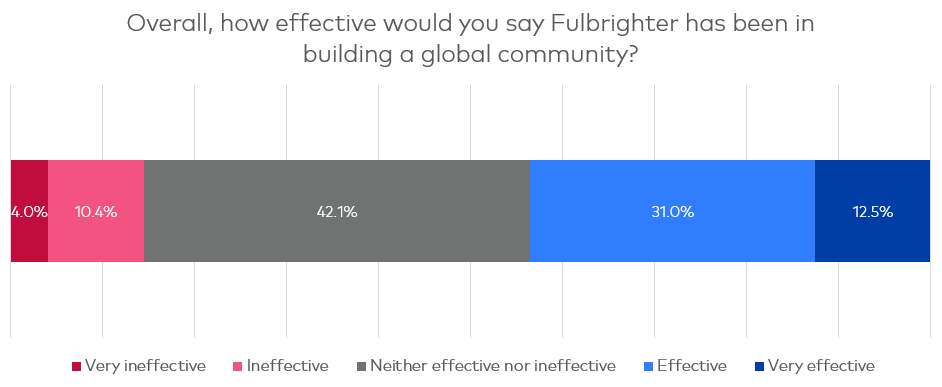 Chart showing the two-fifths of users think the platform has been successful in building a global community