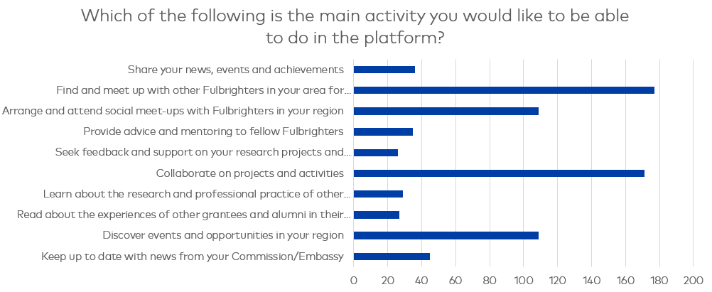 Chart showing the main activities users would like to be able to do in the platform