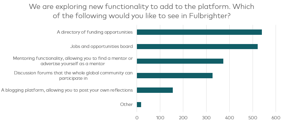 A chart showing that 500 respondents wanted new functionality of a jobs board and funding directory