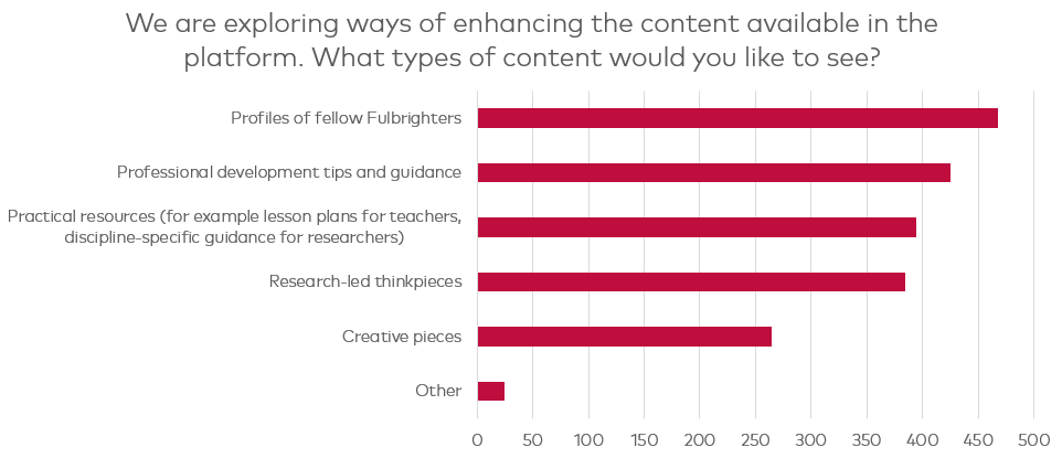 A chart showing the types of content you would like to see in the platform