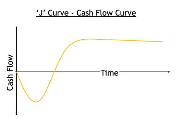 J Curve - Cash flow curve