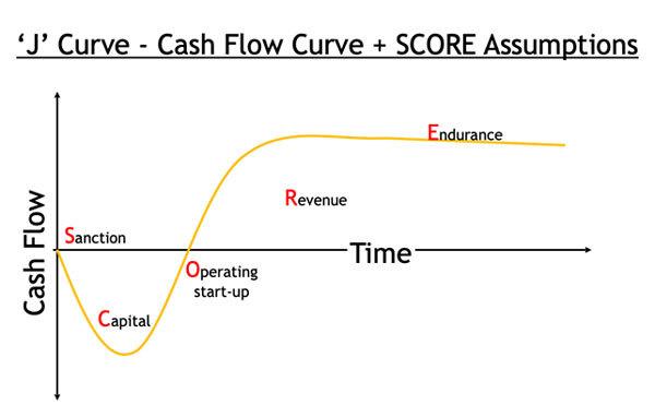 J Curve and Score assumptions