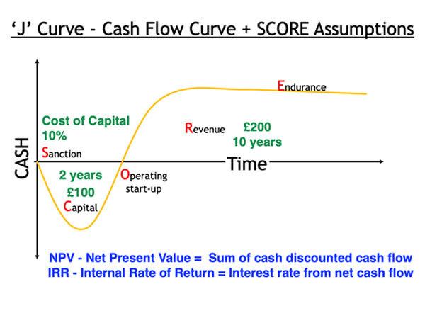 J curve - NPR and RPP