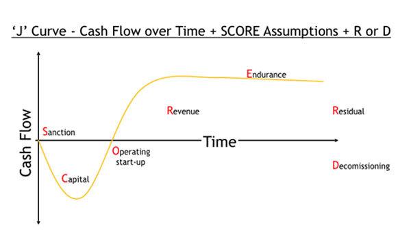 J Curve cash flow overtime