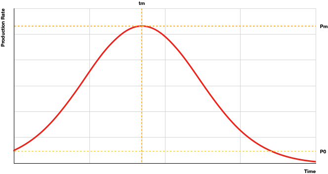 Figure 1: M. King Hubbert Curve and equation to determine the timing for maximum production (Tm)
