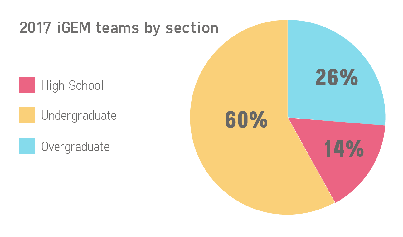 iGEM Teams by Section