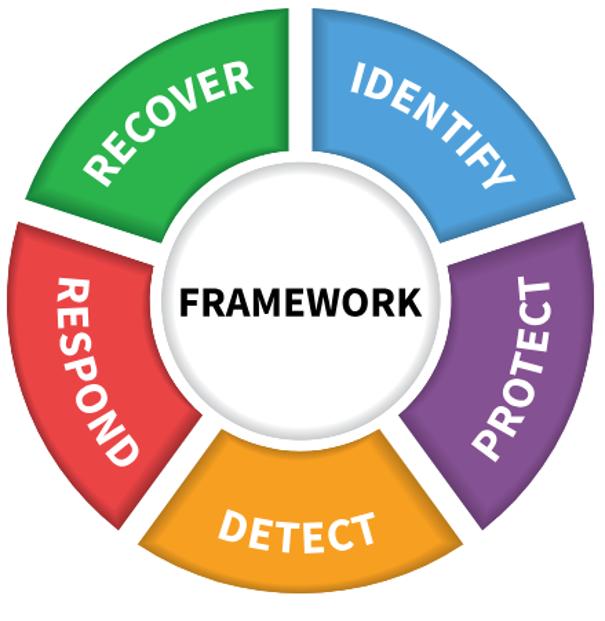 Framework de los pasos a seguir para un nivel óptimo en ciberseguridad